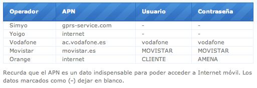 config_internet